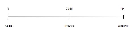 Alkaline-acid scale